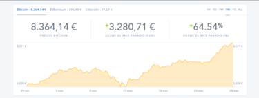 How to buy Bitcoins safely and without risk