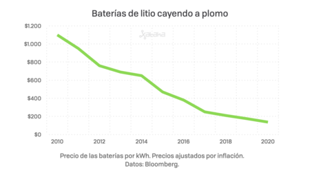 The price per kWh of batteries has fallen over the years, from $ 1,100 in 2010 to just over $ 130 in 2020.