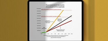 Spain reaches its record vaccination rate, but it is still far from what is necessary for immunity in summer: how much must be improved to do so