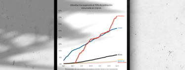 The near future is very similar to Gibraltar: the Rock has already exceeded 70% of vaccinated and the de-escalation begins to return to true normality